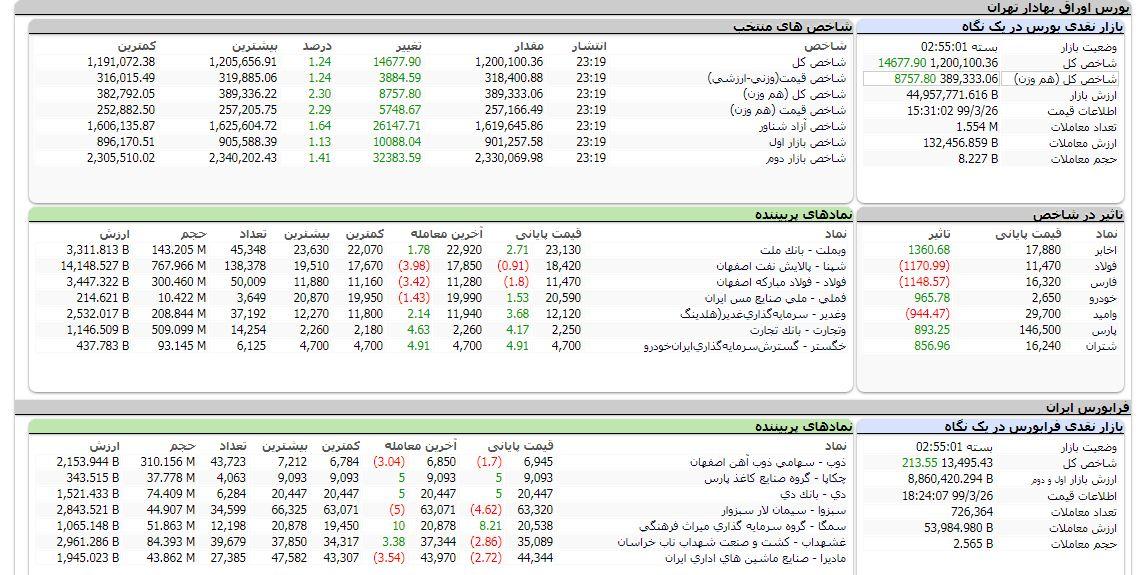 مروری بر  بازار بورس ۲۶ خرداد ۹۹