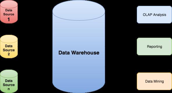 انبار داده چیست و هر آنچه بایستی در مورد آن بدانید