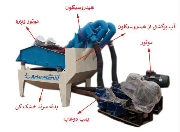 خرید و فروش سرند خشک کن به همراه هیدروسیکلون با قیمت مناسب روش کار و شیوه عملکرد