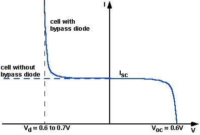 نمودار دیود بایپس